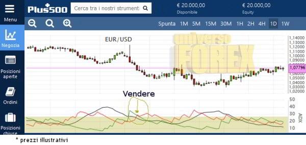 adx-esempio-trading.jpg