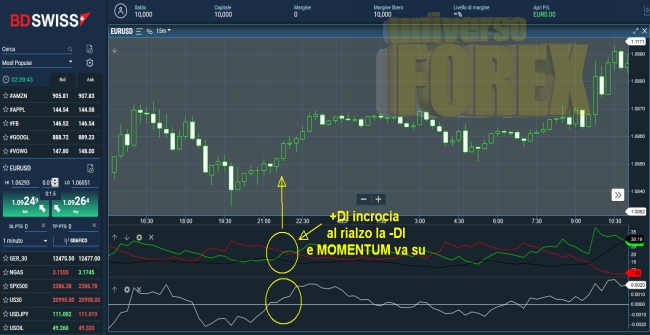 Indicatore di momentum forex