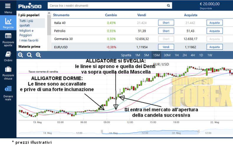 alligator-trading.jpg