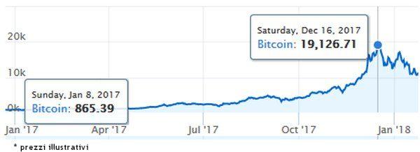 bitcoin-genn-dic-2017.jpg