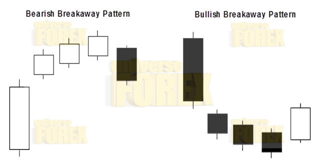 breakaway-bullish-bearish.jpg