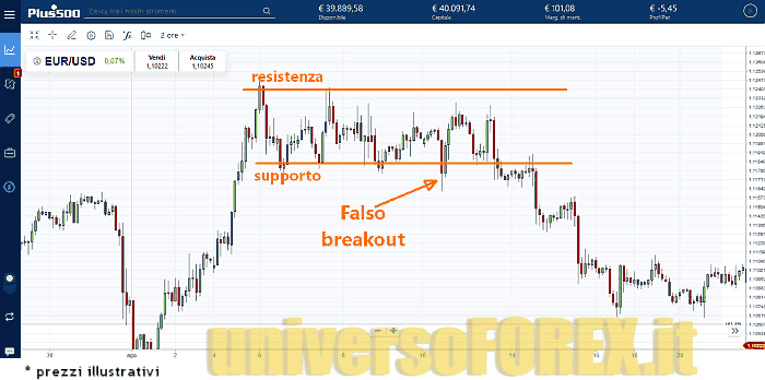breakout-pullback-plus500-3.png