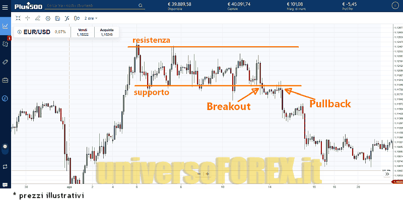 breakout-pullback-plus500.png