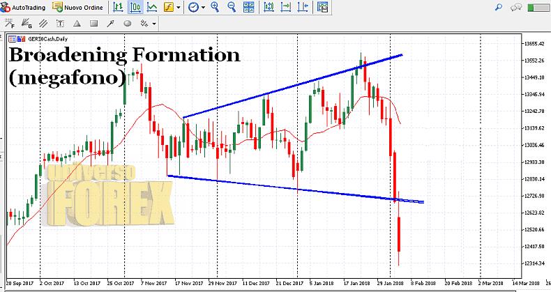 broadening-formation-breakout.png