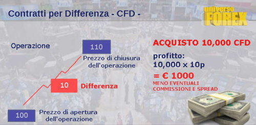 cfd-contratti-differenza-guida.jpg