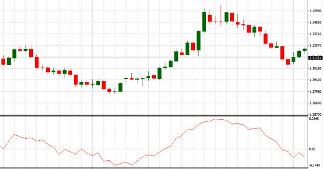 oscillatori trading)