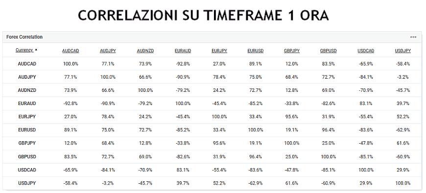 correlazioni-forex-tabella-1ora.png