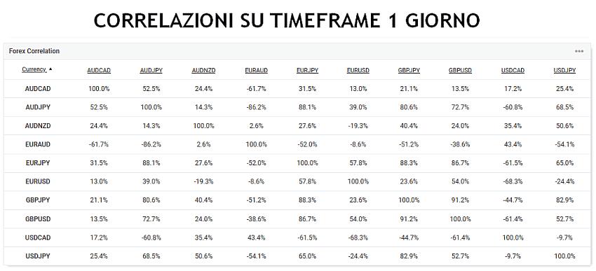 correlazioni-forex-tabella.png