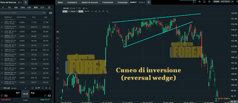 cuneo-inversione-reversal-wedge.png