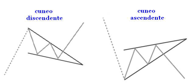 cuneo-wedge-ascendente-discendente.jpg