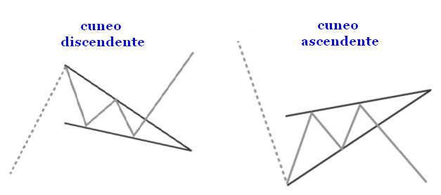 cuneo-wedge-ascendente-discendente.jpg