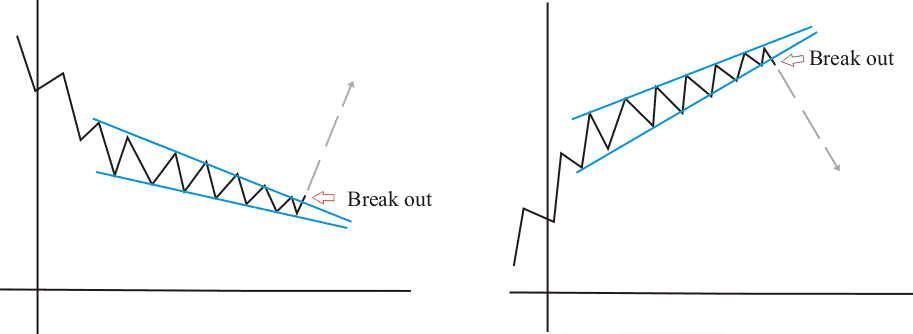 cuneo-wedge-inversione.jpg