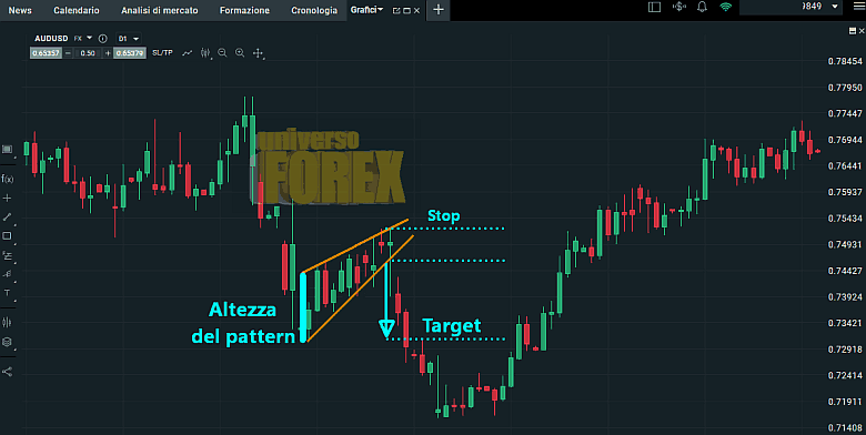 cuneo-wedge-target-stop-loss.png