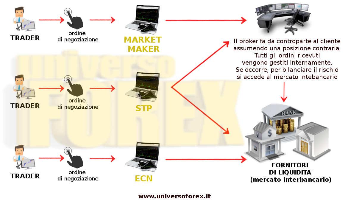 ecn-stp-marketmover-confronto.jpg