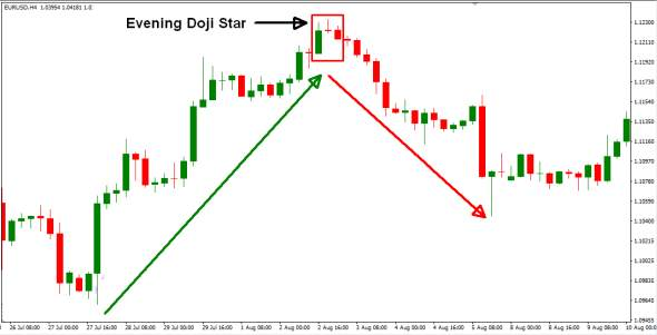 evening-doji-star-figura.jpg