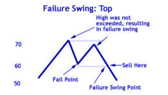 failure-swing.jpg