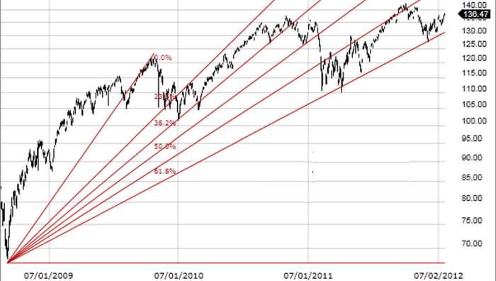 Ritracciamenti di Fibonacci: Cosa sono e come si usano nel trading