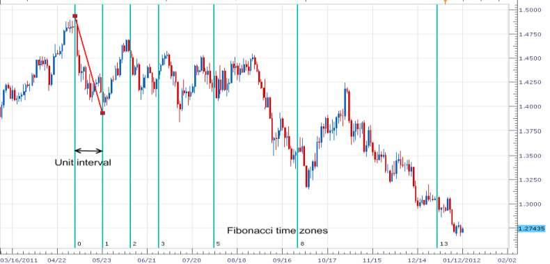 Indikator-indikator Yang Bisa Memprediksi Arah Trend - Artikel Forex