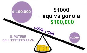 forex-trading-leverage.jpg