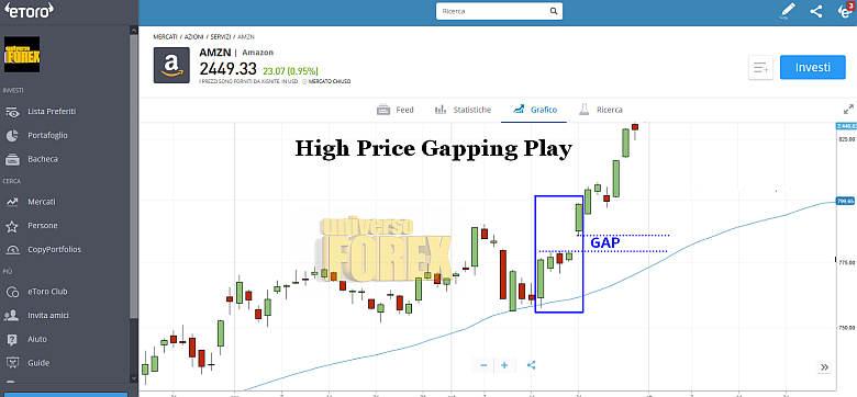 high-price-gapping-play.jpg