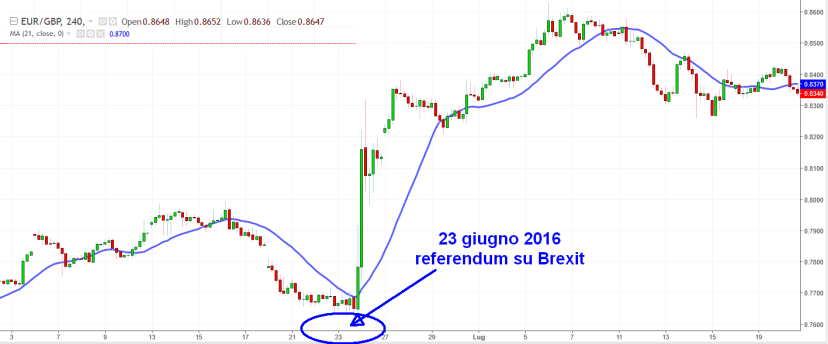 indicatori-volatilita-brexit.jpg