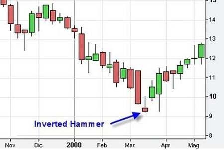 inverted-hammer.jpg