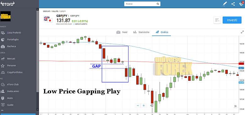 low-price-gapping-play.jpg