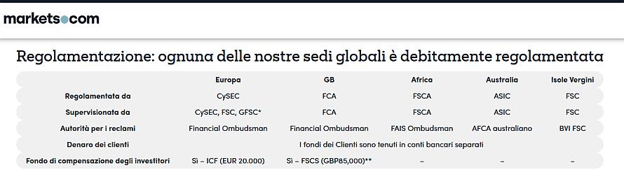 markets-com-regolamentazione.png