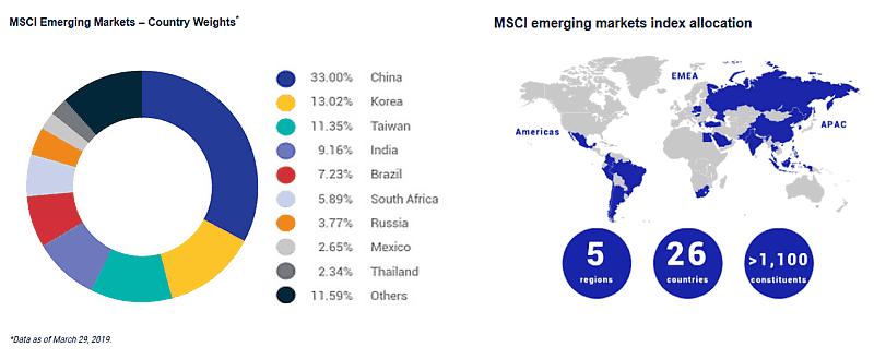 msci-emerging-markets-2019.png