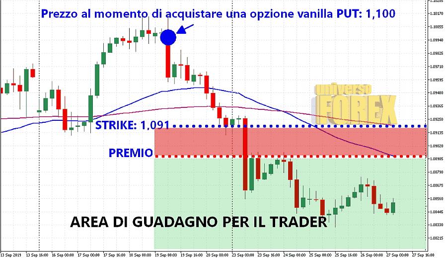 opzione-put-prospetto.png