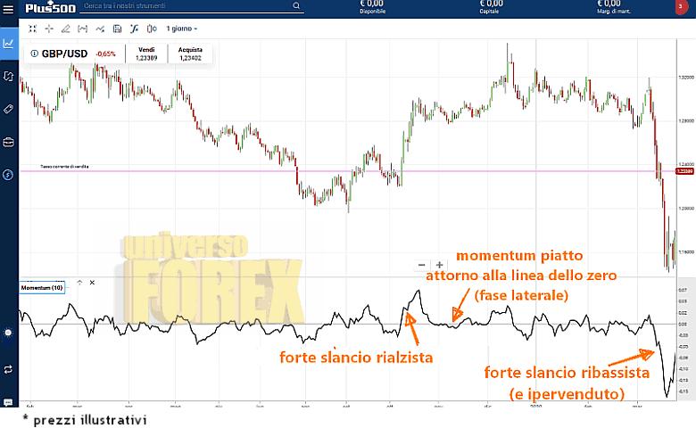 oscillatore-momentum-indicator-3.png