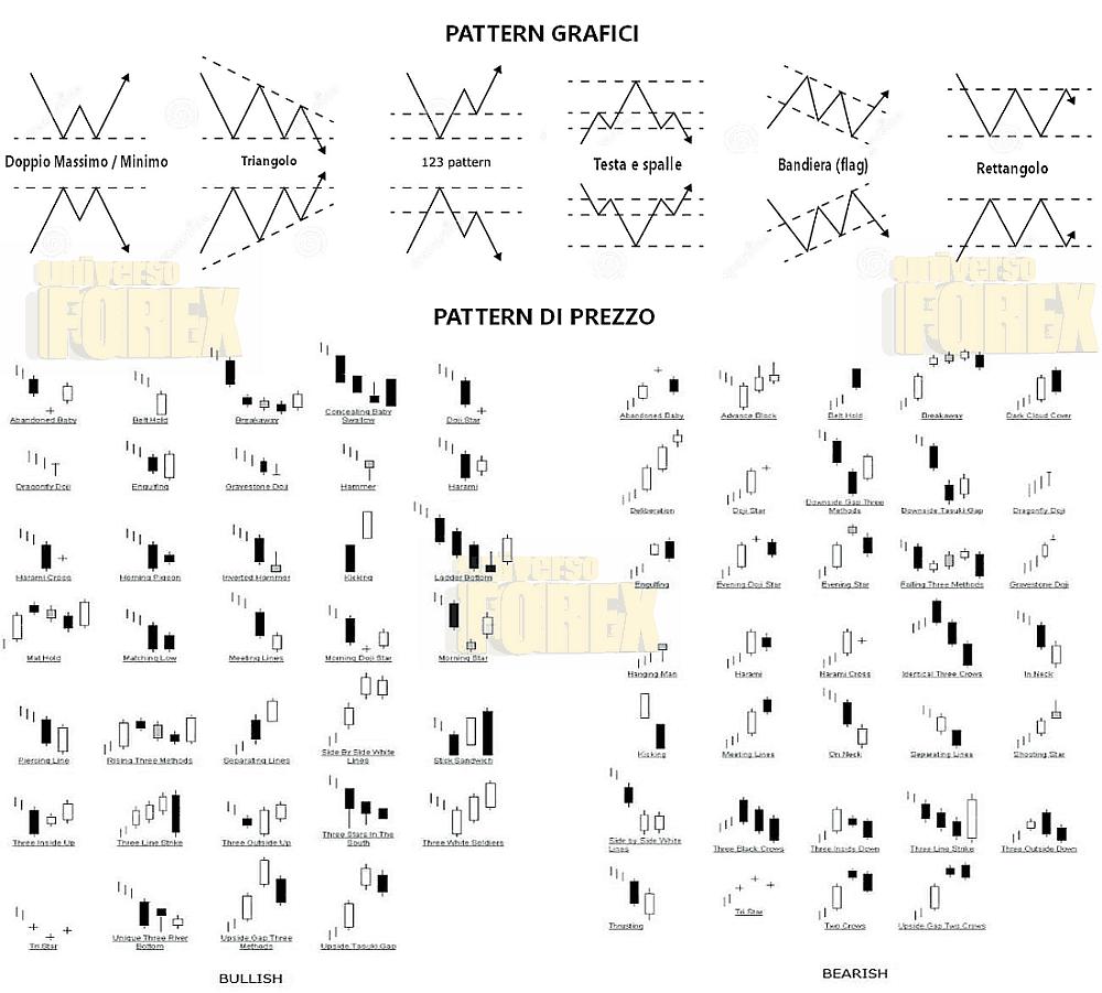 pattern-trading-grafici-prezzo.png