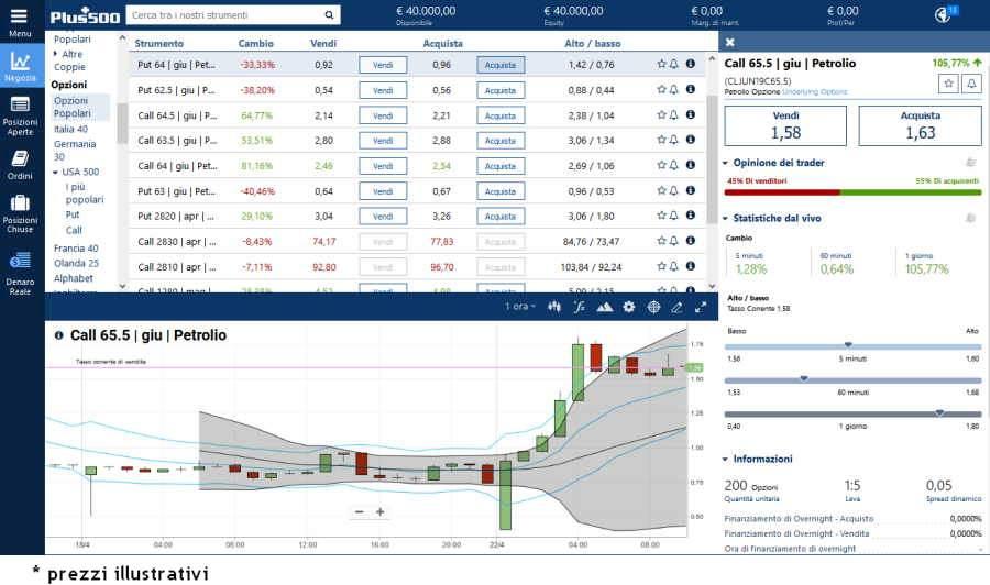 Come Comprare Azioni in Borsa [Guida Passo Passo 2020]