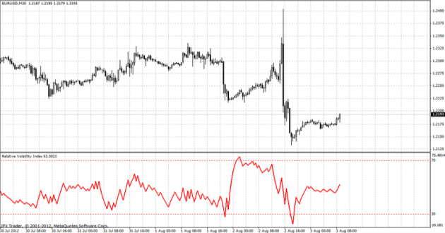 relative-volatiliy-index-rvi.jpg