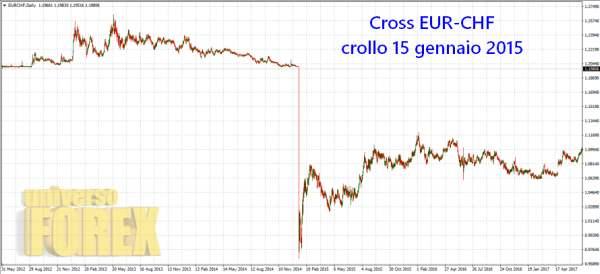 slippage-eur-chf-15-gennaio-2015.jpg