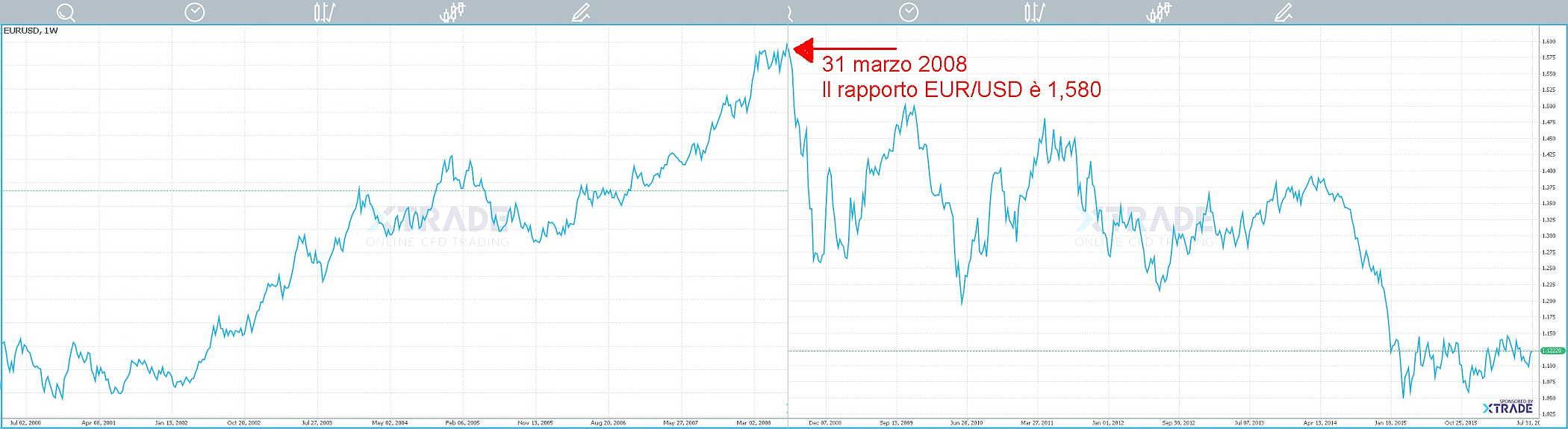 storia_euro-dollaro.jpg