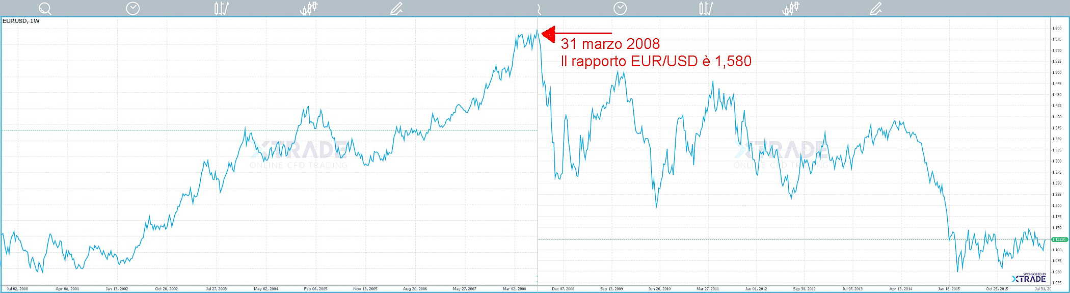 http://www.universoforex.it/foto/storia_euro-dollaro.jpg