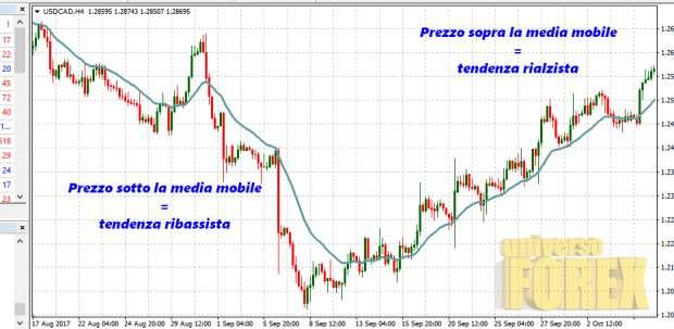 strategia-medie-mobili-1.jpg