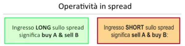strategia-spread-trading-2.jpg