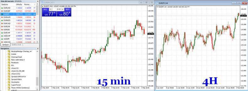 strategia-trading-15-30-minuti.jpg