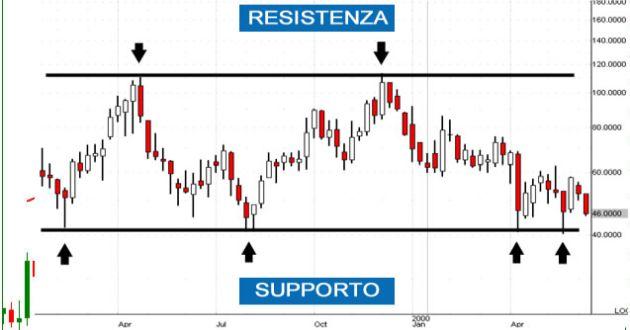 supporti-resistenze-2.jpg