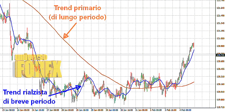 trend-breve-lungo-periodo.png