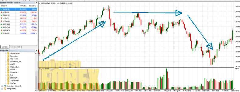 trend-direzionale-range.jpg