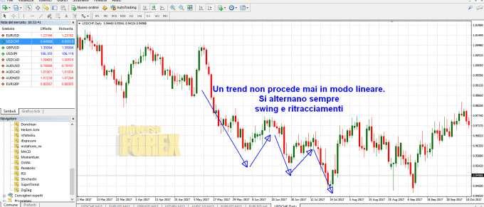 trend-swing-ritracciamenti.jpg