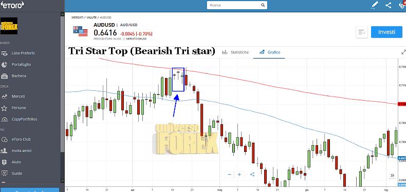 tri-star-top-bearish.png