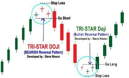 Kết quả hình ảnh cho bullish tristar pattern