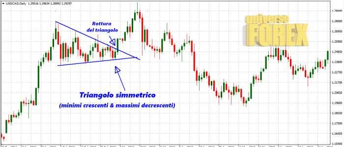 triangolo-simmetrico-trading-1.jpg