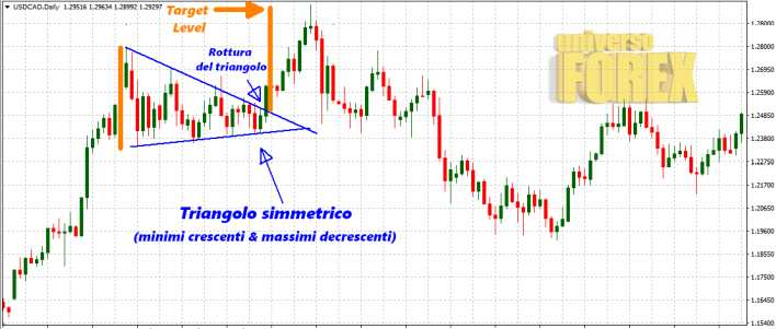 triangolo-simmetrico-trading-2.jpg
