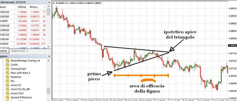 triangolo-trading-forex-1.jpg