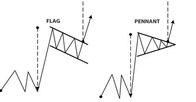 bandiere pennant trading